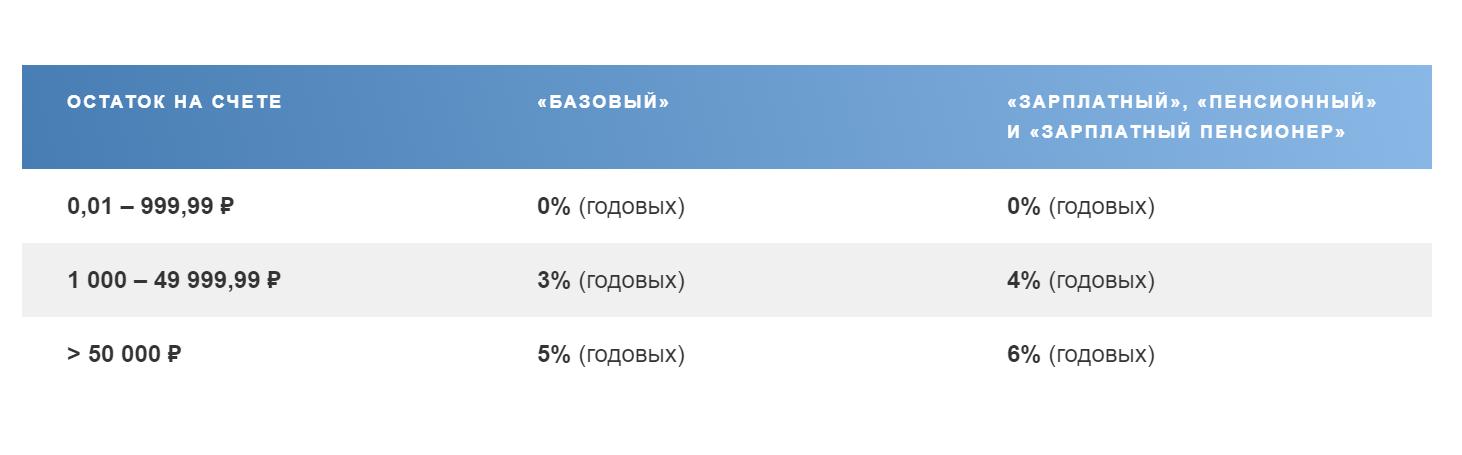 Начисление процентов в зависимости от суммы на счете по карте в Почта Банке