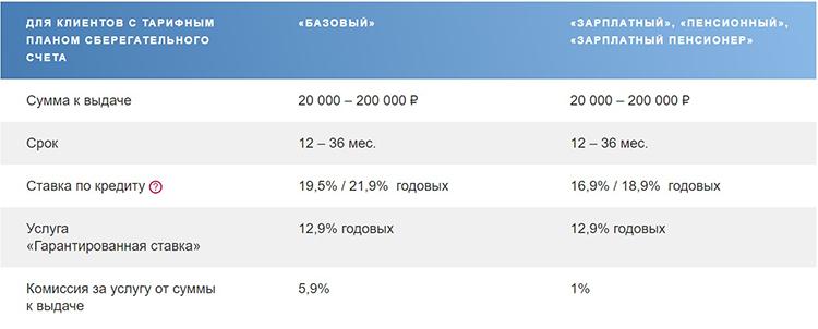 Разновидности кредитов в Почта Банке для пенсионеров