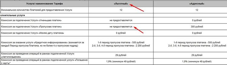 Пошаговая инструкция для активации услуги «Пропускаю платёж»